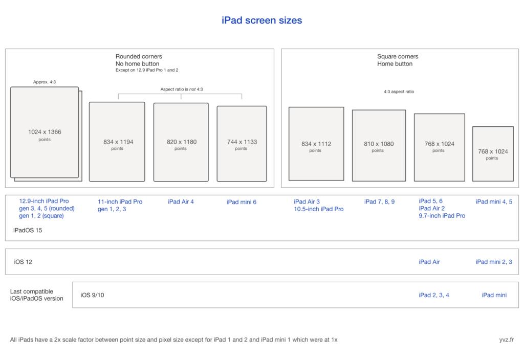 iPad points resolutions cheat sheet
