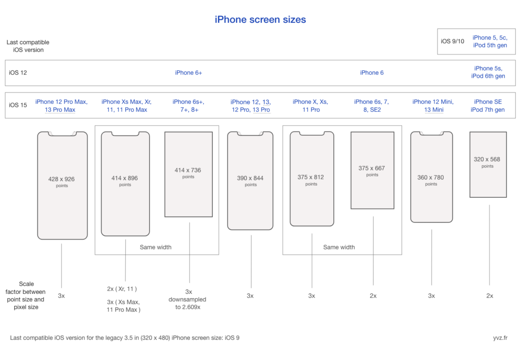 iPhone points resolutions cheat sheet